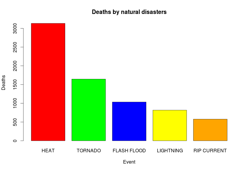 Natural disaster X Deaths